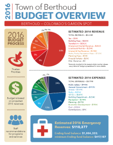 2016 budget summary cover